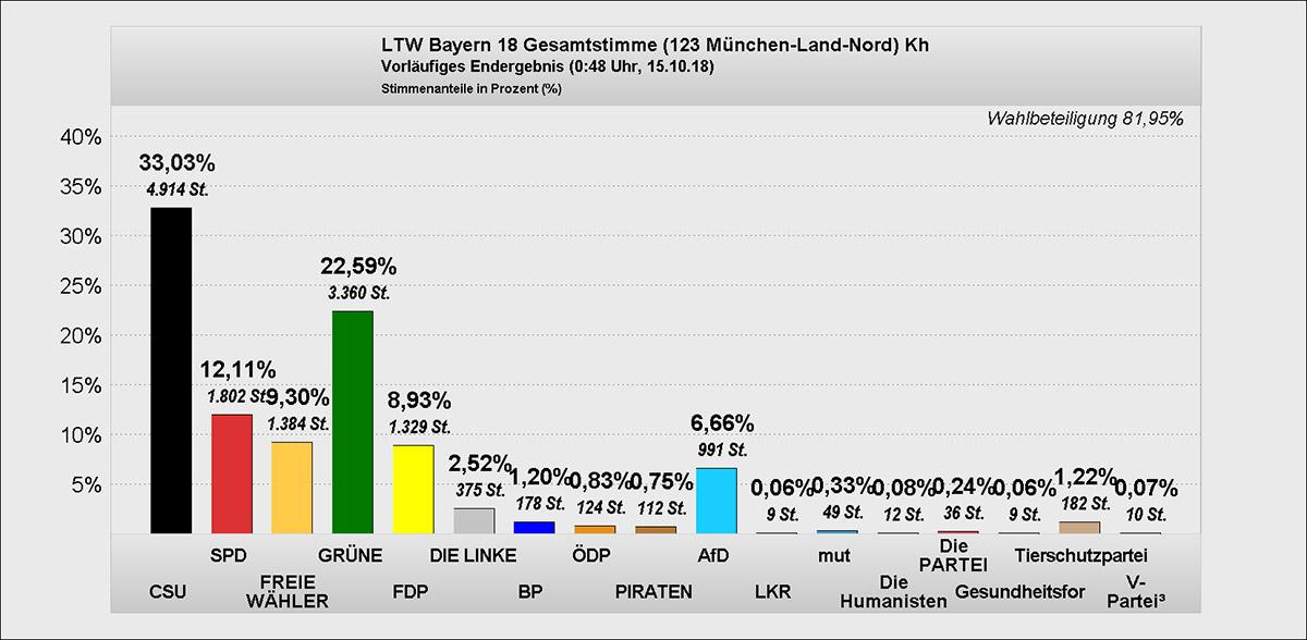 Diagramm Landtagswahl Gesamt