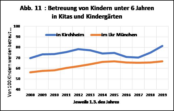 Diagramm zur Betreuung von Kindern unter 6 Jahren in Kitas und Kindergärten