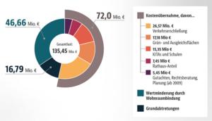 Diagramm zur Kostenübernahme der Investoren für Kirchheim 2030