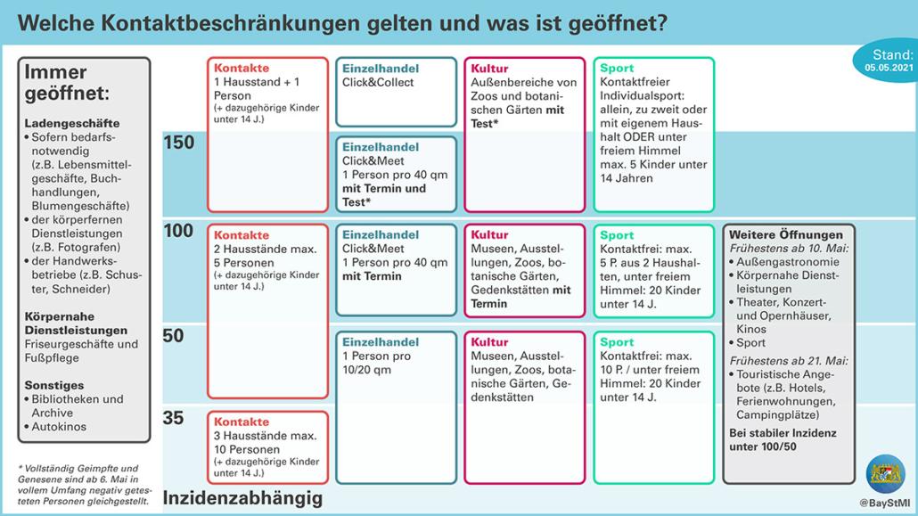 Kontaktbeschränkungen in Bayern, Stand 5. Mai 2021